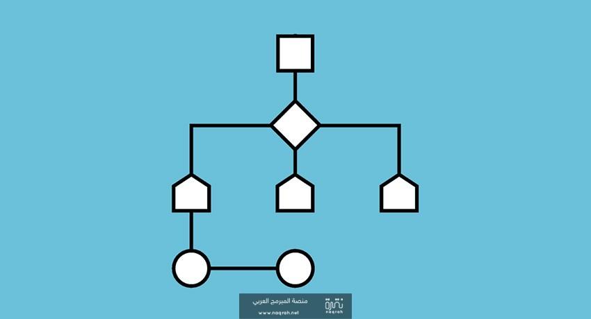 هل تعلم الخوارزميات اساسي لتعلم البرمجة ؟